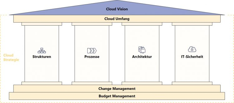 Bestandteile Cloud Strategie