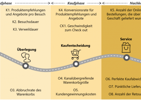 Omni-Channel KPIs an der Customer Journey
